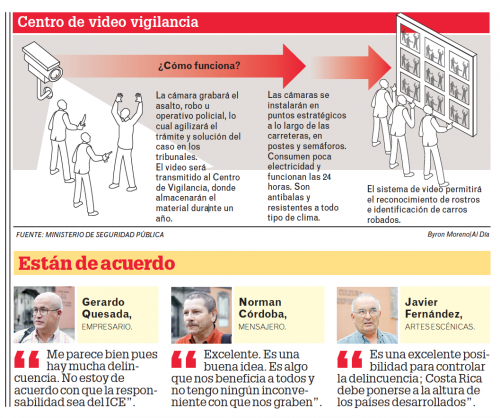 Infografía video Vigilancia